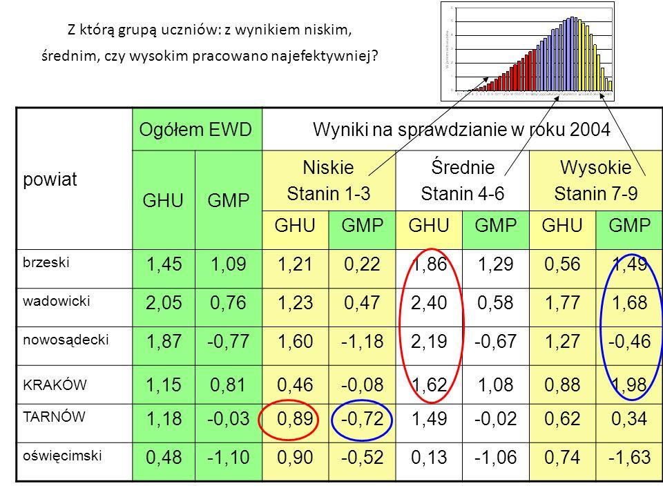 Z którą grupą uczniów: z wynikiem niskim, średnim, czy wysokim pracowano najefektywniej? powiat Ogółem EWDWyniki na sprawdzianie w roku 2004 GHUGMP Ni