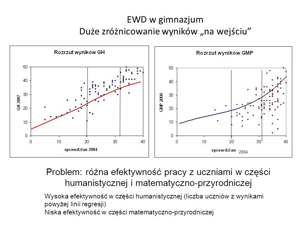 EWD w gimnazjum Duże zróżnicowanie wyników na wejściu Problem: różna efektywność pracy z uczniami w części humanistycznej i matematyczno-przyrodniczej
