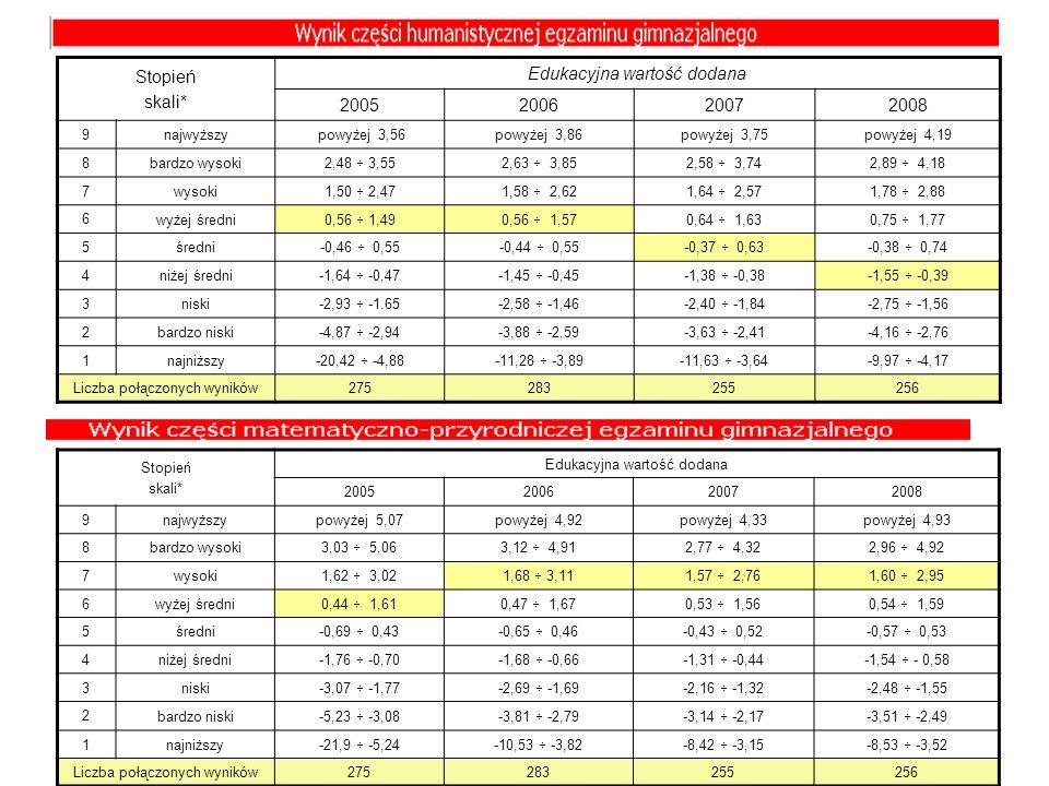 Stopień skali* Edukacyjna wartość dodana 2005200620072008 9 najwyższy powyżej 3,56powyżej 3,86powyżej 3,75powyżej 4,19 8 bardzo wysoki 2,48 3,552,63 3