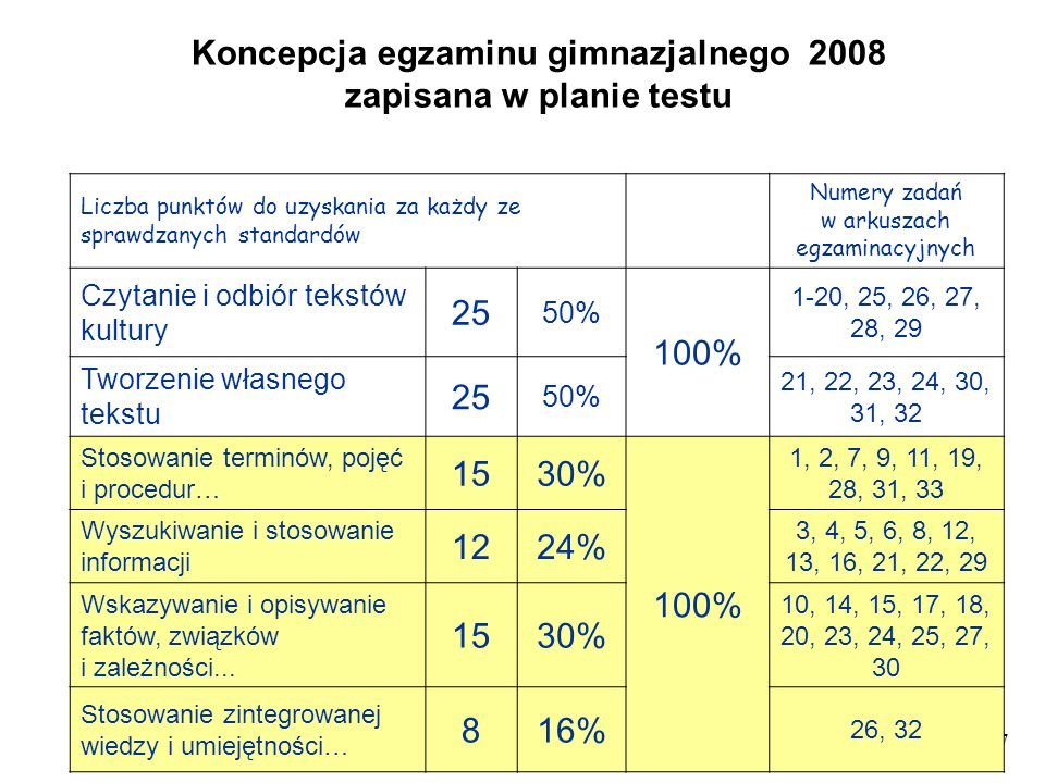 7 Liczba punktów do uzyskania za każdy ze sprawdzanych standardów Numery zadań w arkuszach egzaminacyjnych Czytanie i odbiór tekstów kultury 25 50% 10