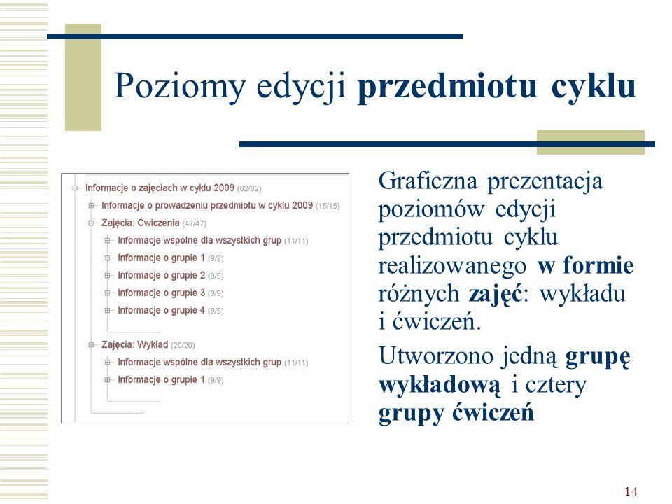 14 Poziomy edycji przedmiotu cyklu Graficzna prezentacja poziomów edycji przedmiotu cyklu realizowanego w formie różnych zajęć: wykładu i ćwiczeń.