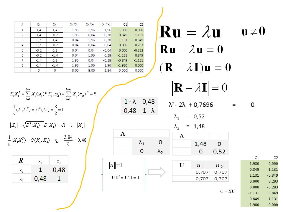 λ 2 - 2λ + 0,7696 =0 λ1λ1 = 0,52 λ2λ2 = 1,48 C1C2 1,9800,000 0,8491,131 -0,849 0,0000,283 0,000-0,283 -1,1310,849 -0,849-1,131 -1,9800,000