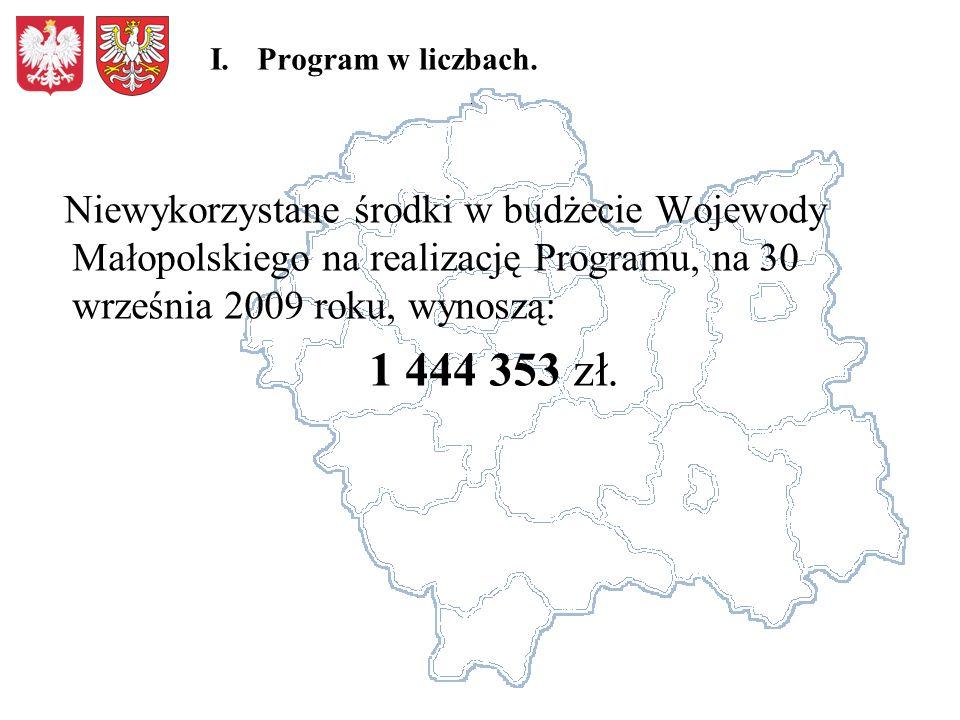 Niewykorzystane środki w budżecie Wojewody Małopolskiego na realizację Programu, na 30 września 2009 roku, wynoszą: 1 444 353 zł.