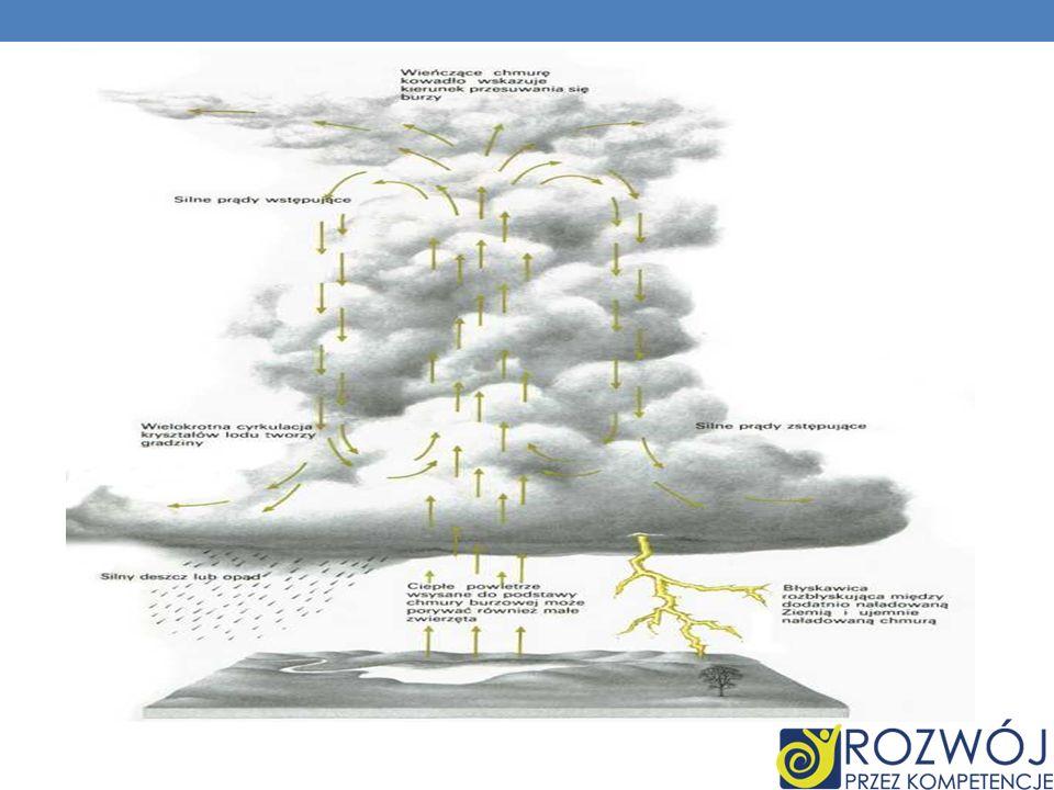 - ładunki dodatnie tworzą się w pobliżu wierzchołka chmury - ładunki ujemne zlokalizowane są u podstawy chmury - elektrony przyciągane są przez dodatnio naładowaną powierzchnię ziemi - powietrze jest idealnym izolatorem - dwuetapowe uderzenie pioruna przy dostatecznie wysokim napięciu - powstanie silnie zjonizowanego kanału powietrza o średnicy 1-5 cm tworzącego po drodze rozgałęzioną ścieżkę - analogiczny proces ma miejsce w kierunku przeciwnym - otwarcie kanału przewodzącego między ziemią a chmurą - powrotne wyładowanie wytwarza światło widziane jako błyskawica SKĄD SIĘ BIORĄ PIORUNY?