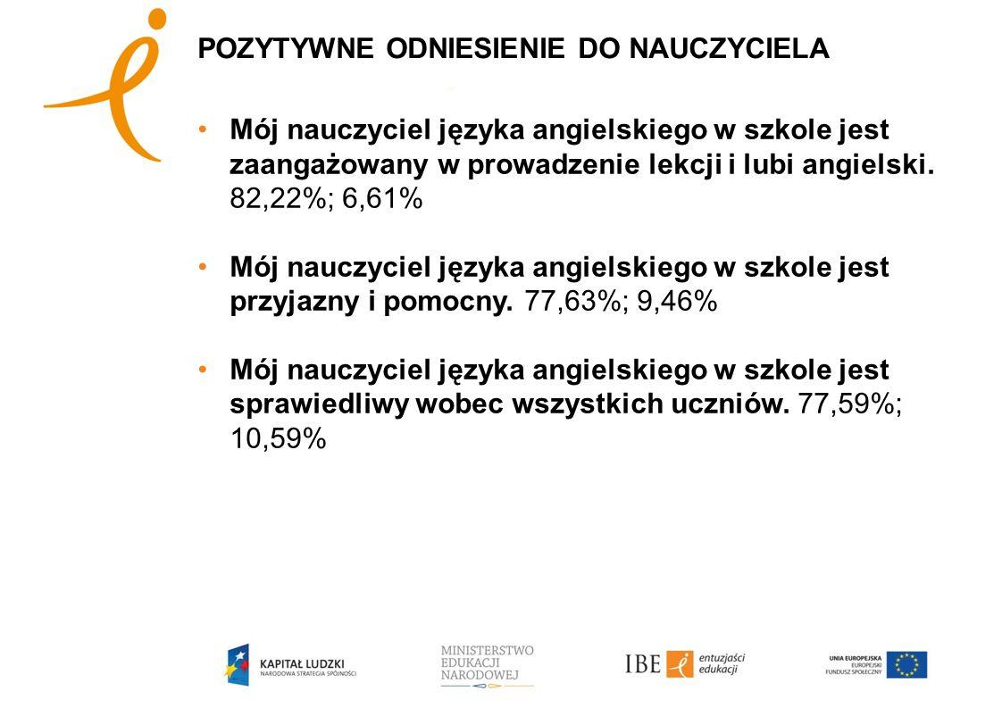 POZYTYWNE ODNIESIENIE DO NAUCZYCIELA Mój nauczyciel języka angielskiego w szkole jest zaangażowany w prowadzenie lekcji i lubi angielski. 82,22%; 6,61
