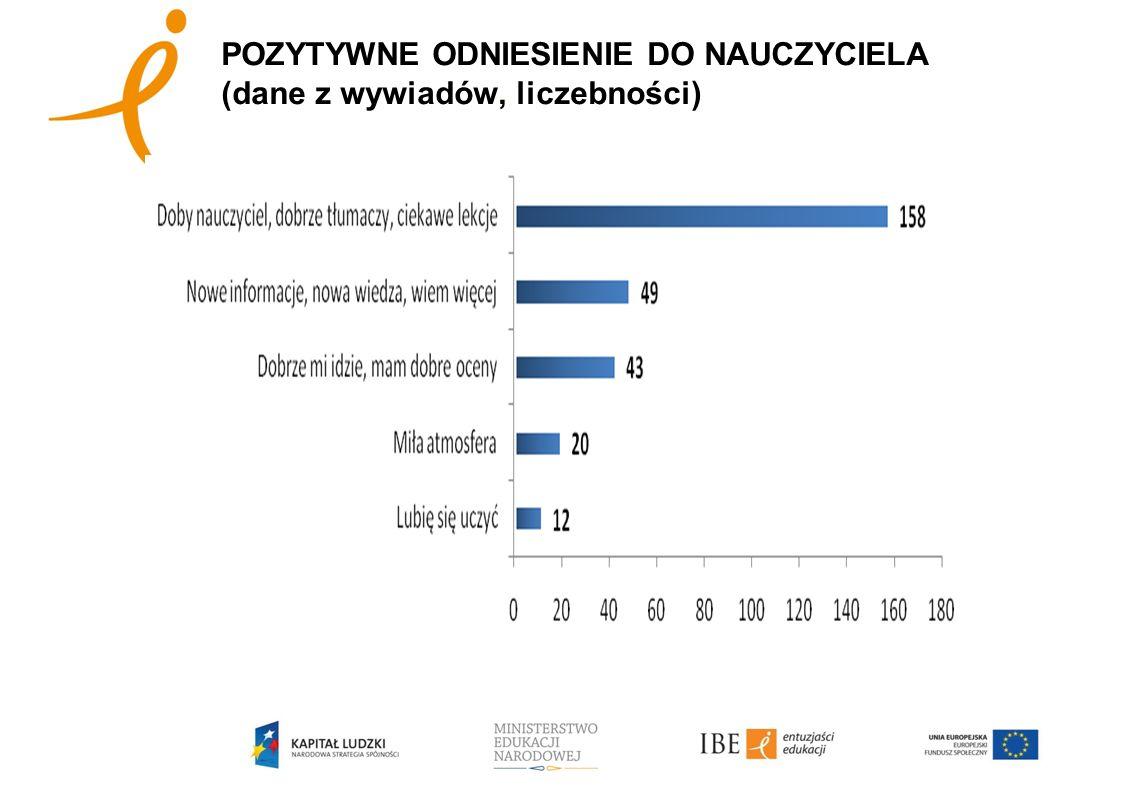 POZYTYWNE ODNIESIENIE DO NAUCZYCIELA (dane z wywiadów, liczebności)