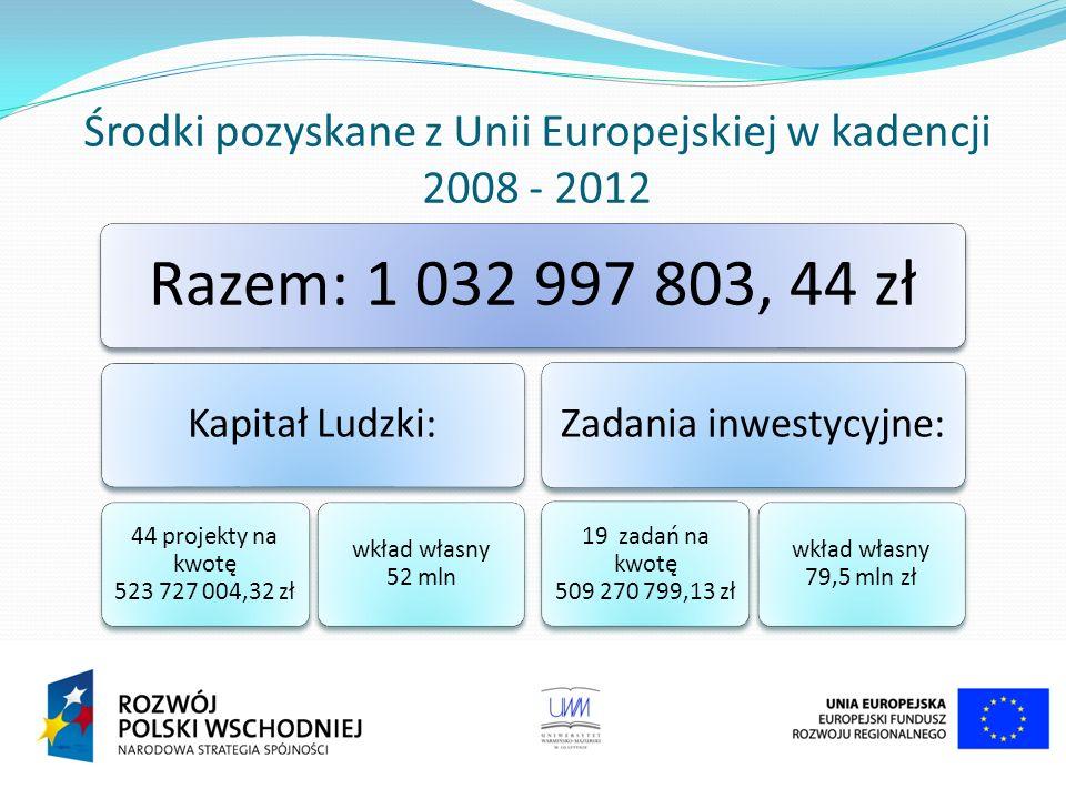 Działania promocyjne – publikacje w pismach branżowych i regionalnych Harvard Business Review Polska: