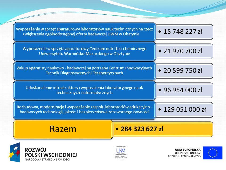 15 748 227 zł Wyposażenie w sprzęt aparaturowy laboratoriów nauk technicznych na rzecz zwiększenia ogólnodostępnej oferty badawczej UWM w Olsztynie 21 970 700 zł Wyposażenie w sprzęta aparaturowy Centrum nutri-bio-chemicznego Uniwersytetu Warmińsko-Mazurskiego w Olsztynie 20 599 750 zł Zakup aparatury naukowo - badawczej na potrzeby Centrum Innowacyjnych Technik Diagnostycznych i Terapeutycznych 96 954 000 zł Udoskonalenie infrastruktury i wyposażenia laboratoryjnego nauk technicznych i informatycznych 129 051 000 zł Rozbudowa, modernizacja i wyposażenie zespołu laboratoriów edukacyjno - badawczych technologii, jakości i bezpieczeństwa zdrowotnego żywności 284 323 627 zł Razem