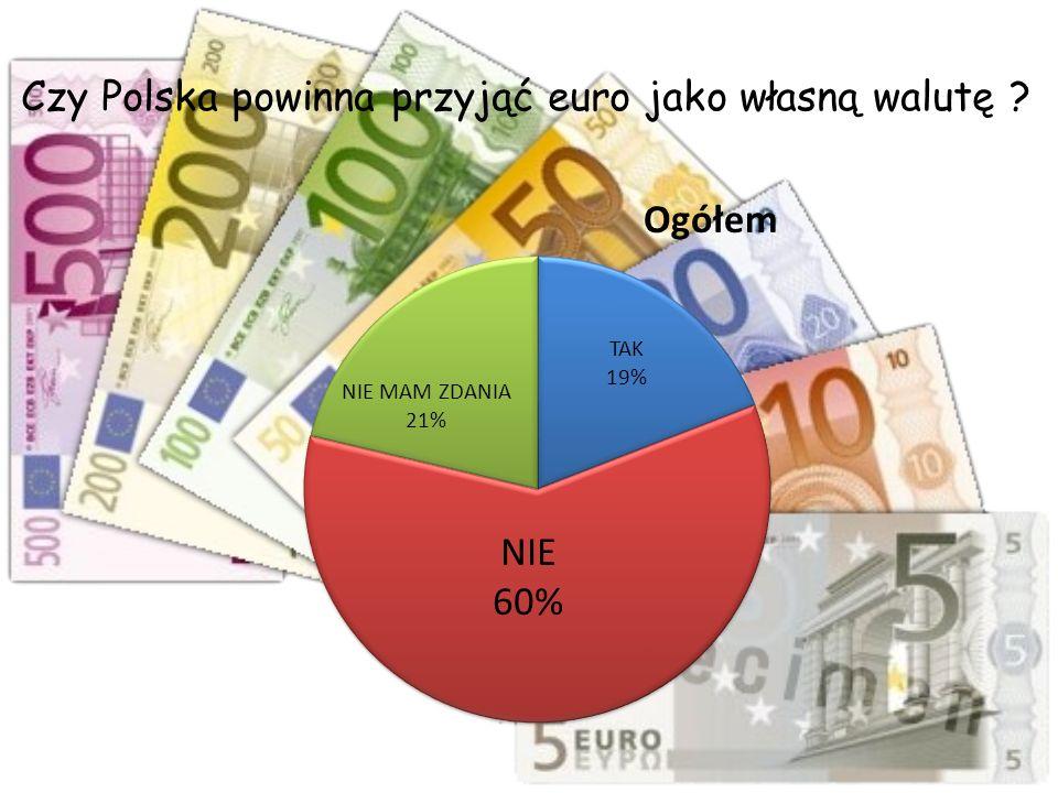 Czy Polska powinna przyjąć euro jako własną walutę ?
