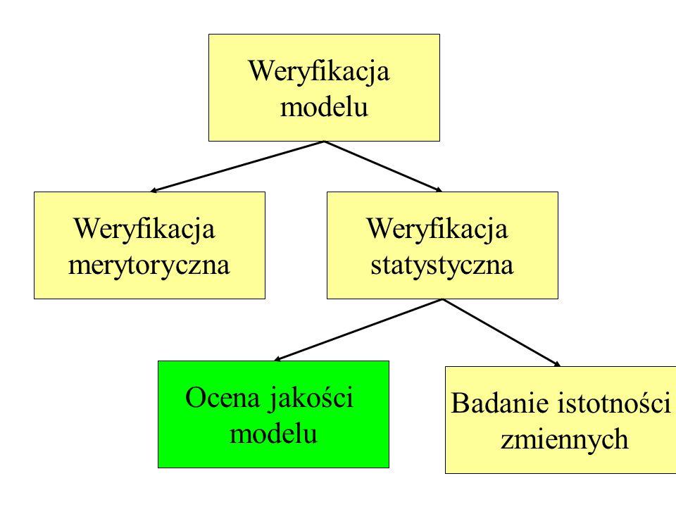 Weryfikacja modelu Weryfikacja merytoryczna Weryfikacja statystyczna Ocena jakości modelu Badanie istotności zmiennych