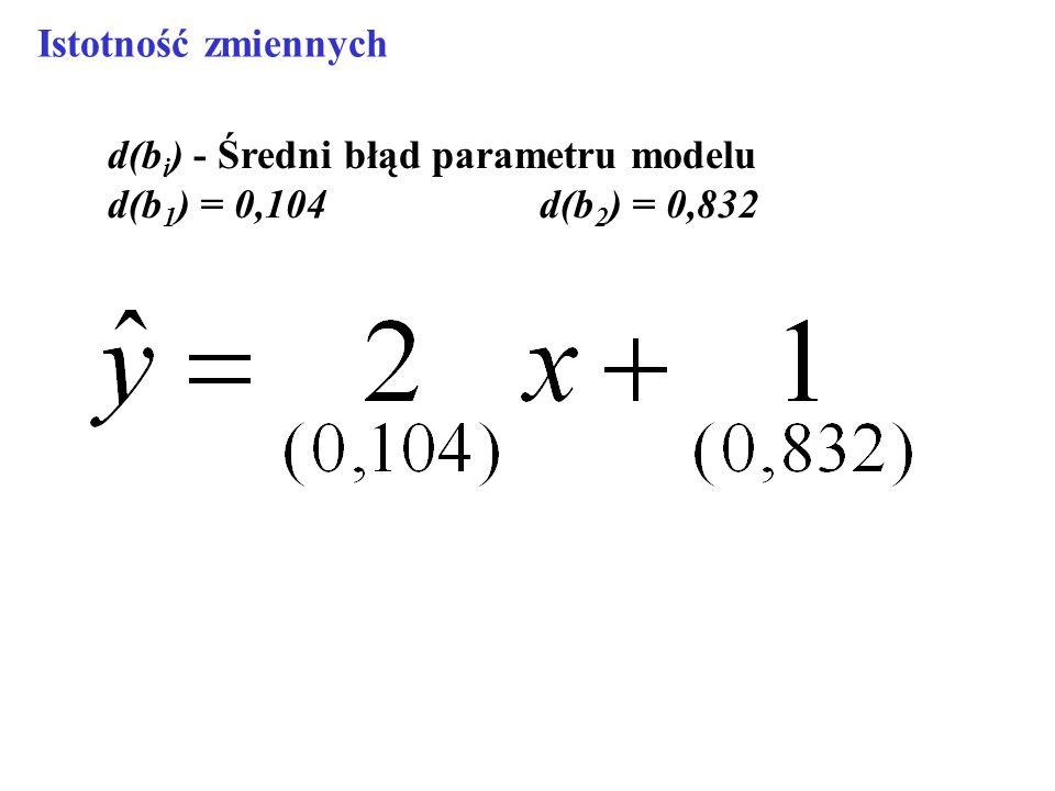d(b i ) - Średni błąd parametru modelu d(b 1 ) = 0,104 d(b 2 ) = 0,832 Istotność zmiennych