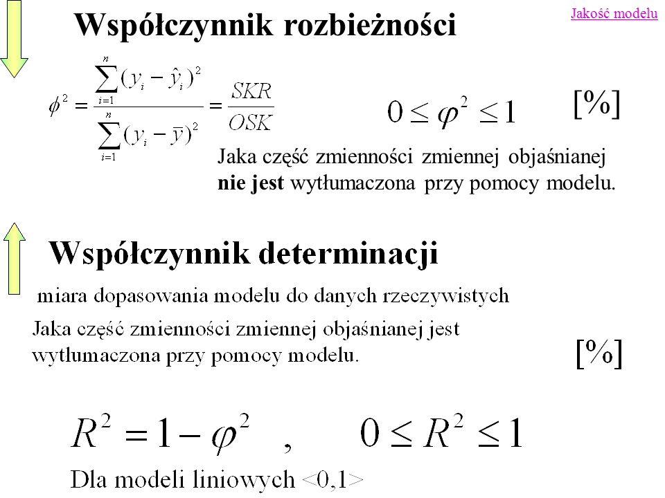 Jakość modelu Współczynnik rozbieżności [%] Jaka część zmienności zmiennej objaśnianej nie jest wytłumaczona przy pomocy modelu.