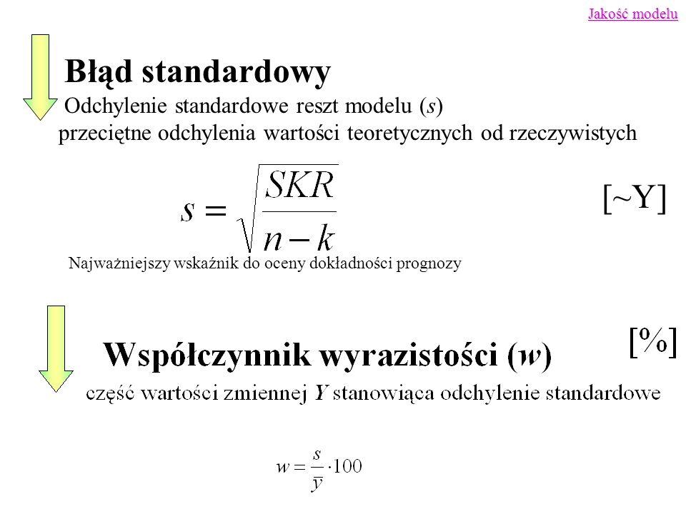 IV. Weryfikacja modelu czyli jak ocenić model?
