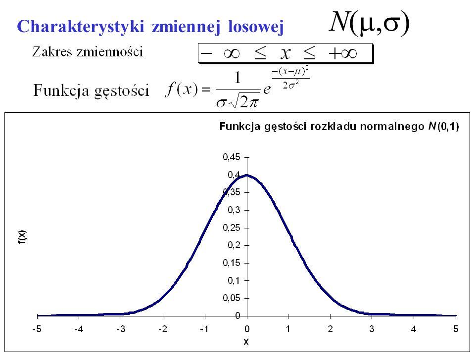 znaki parametrów skala parametrów konsekwencje prognostyczne konsekwencje modelowe Co oznacza weryfikacja merytoryczna.