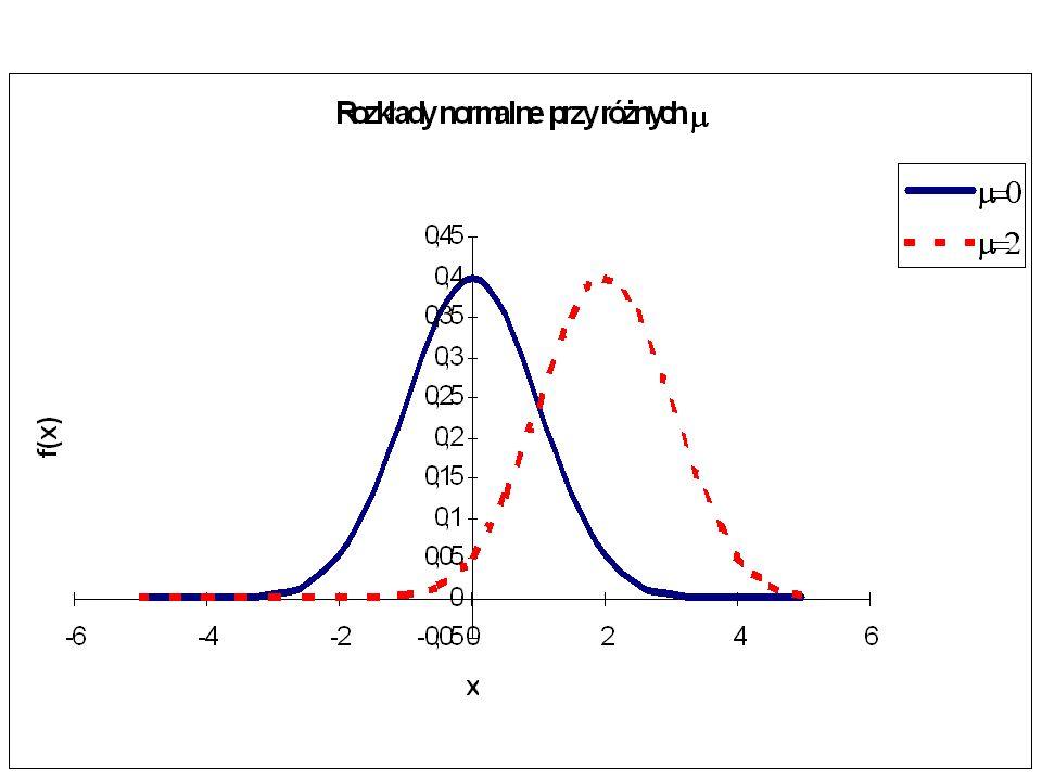 n - liczba obserwacji k - liczba zmiennych objaśniających y - wektor obserwacji empirycznych zmiennej objaśnianej (endogenicznej, zależnej) X - macierz obserwacji zmiennych objaśniających (egzogenicznych, niezależnych)Ekonometria