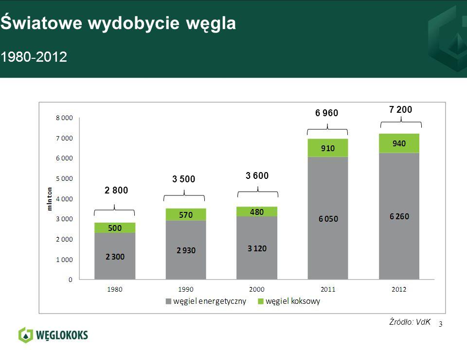 Prognoza importu węgla na świecie do 2040 14 Źródło: IEA, World Energy Outlook 2012