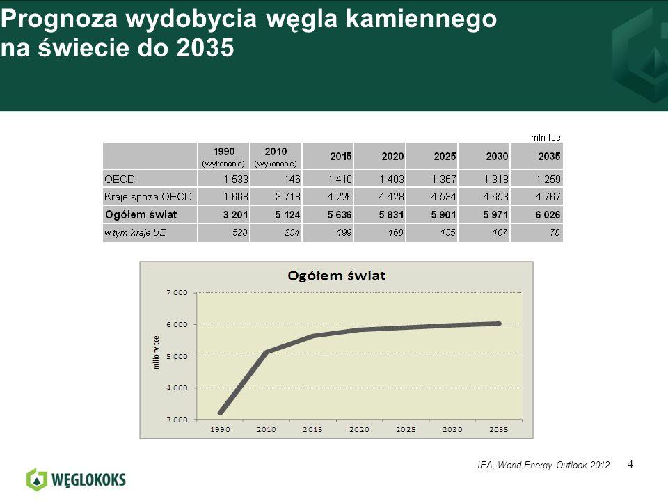 Światowe wydobycie węgla wg krajów 1980-2012 5 (1) Sortowanie krajów wg danych z roku 2012 Źródło: * IEA, World Energy Outlook 2012 **VdK