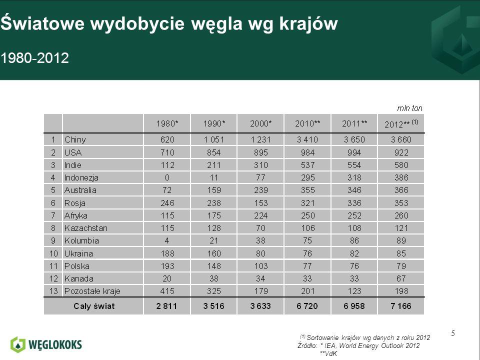 Główni dostawcy węgla do UE w wybranych latach ( z wyłączeniem dostawców wewnątrzunijnych) 26 mln ton (1) Sortowanie krajów wg danych z roku 2012 Źródło: Vdk