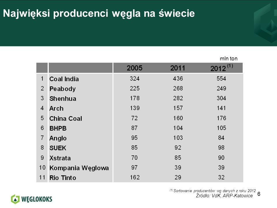 Udokumentowane zasoby węgla kamiennego na koniec 2012 7 Źródło: BP, 2012 Ogółem świat 405 mld ton