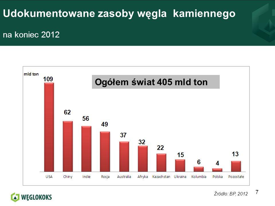 Notowania indeksu dla węgla energetycznego (w USD/t CIF ARA za 6000 kcal/kg) 2012-2013 18