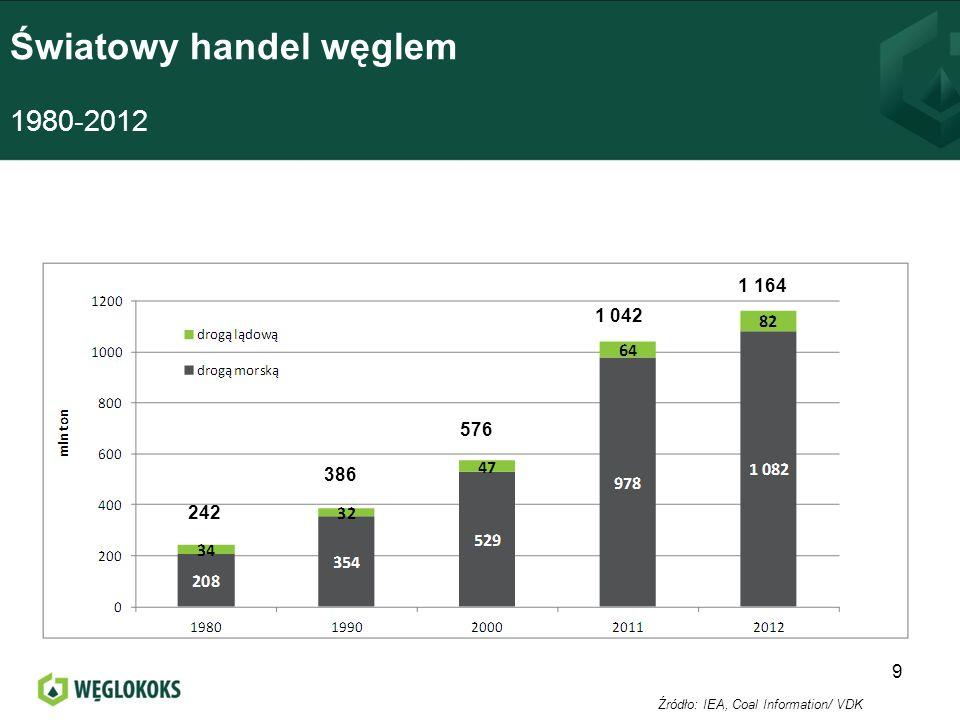 Światowy handel węglem energetycznym i koksowym (dostawy morskie) 2012 10 Źródło: VdK Ogółem 1 082 mln ton