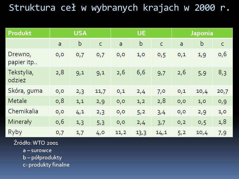 Struktura ceł w wybranych krajach w 2000 r. ProduktUSAUEJaponia abcabcabc Drewno, papier itp.. 0,00,7 0,01,00,50,11,90,6 Tekstylia, odzież 2,89,1 2,66