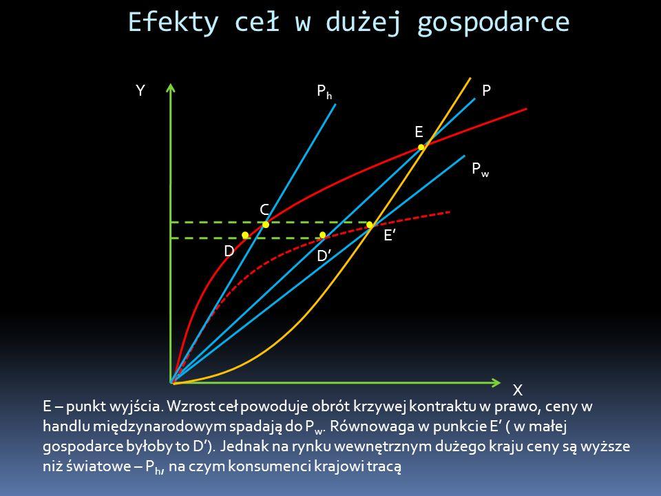 Efekty ceł w dużej gospodarce Y X E E C D D P E – punkt wyjścia. Wzrost ceł powoduje obrót krzywej kontraktu w prawo, ceny w handlu międzynarodowym sp