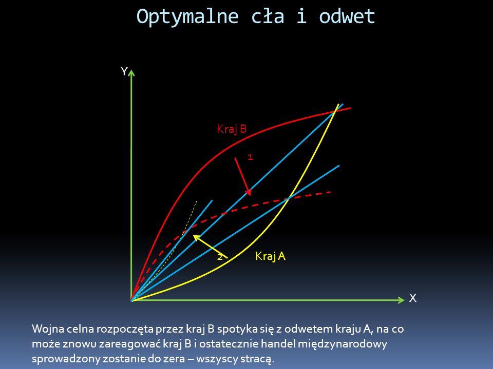 Optymalne cła i odwet 1 2 Y X Kraj A Kraj B Wojna celna rozpoczęta przez kraj B spotyka się z odwetem kraju A, na co może znowu zareagować kraj B i os