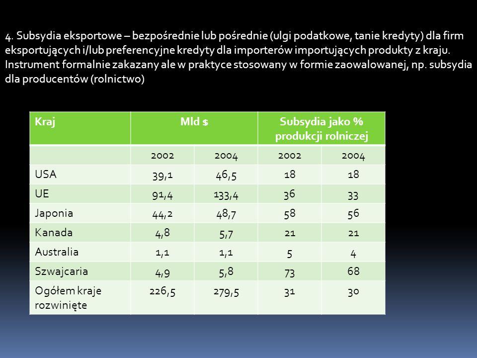4. Subsydia eksportowe – bezpośrednie lub pośrednie (ulgi podatkowe, tanie kredyty) dla firm eksportujących i/lub preferencyjne kredyty dla importerów