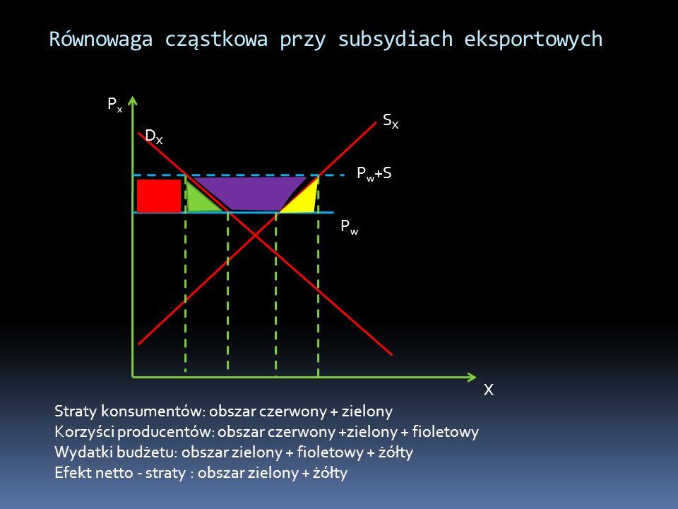 Równowaga cząstkowa przy subsydiach eksportowych PxPx X DXDX SXSX PwPw P w +S Straty konsumentów: obszar czerwony + zielony Korzyści producentów: obsz