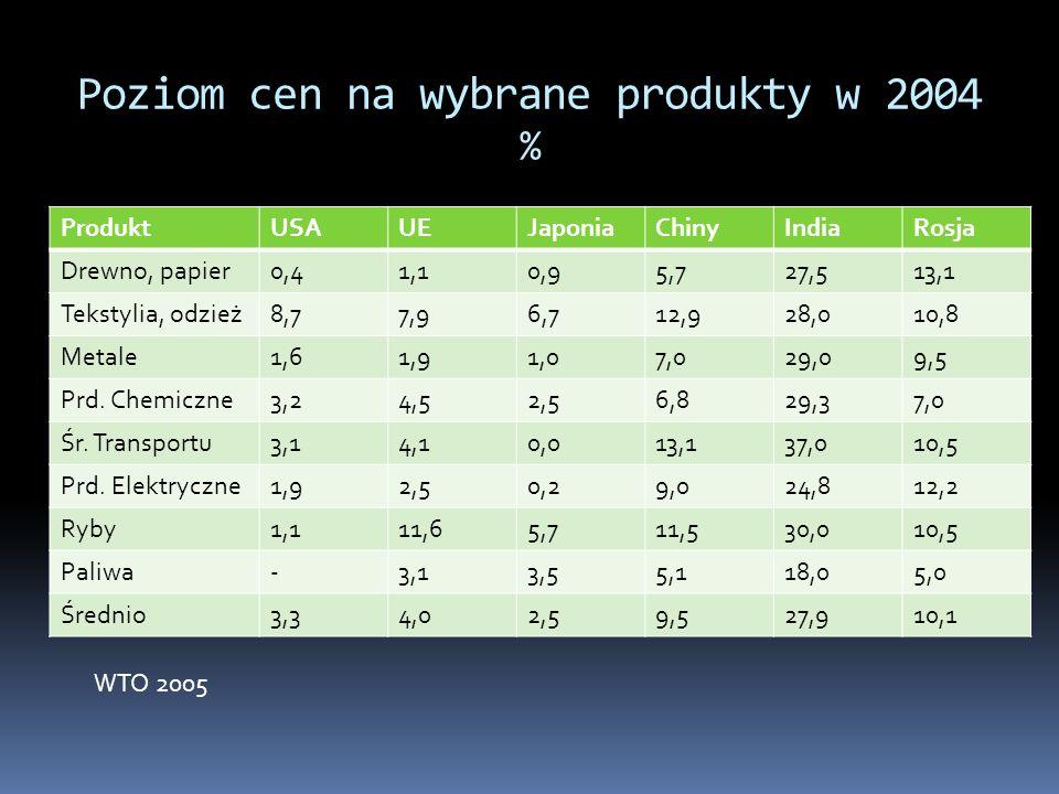 Poziom cen na wybrane produkty w 2004 % ProduktUSAUEJaponiaChinyIndiaRosja Drewno, papier0,41,10,95,727,513,1 Tekstylia, odzież8,77,96,712,928,010,8 M