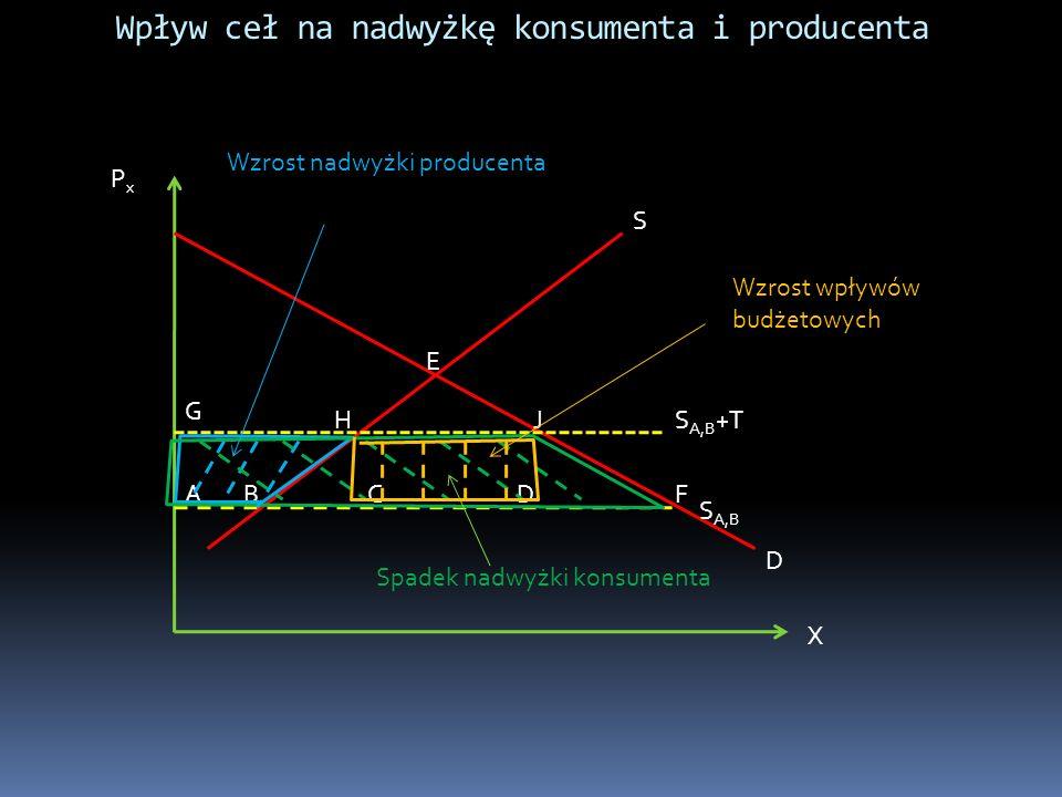 Równowaga cząstkowa przy subsydiach eksportowych PxPx X DXDX SXSX PwPw P w +S Straty konsumentów: obszar czerwony + zielony Korzyści producentów: obszar czerwony +zielony + fioletowy Wydatki budżetu: obszar zielony + fioletowy + żółty Efekt netto - straty : obszar zielony + żółty