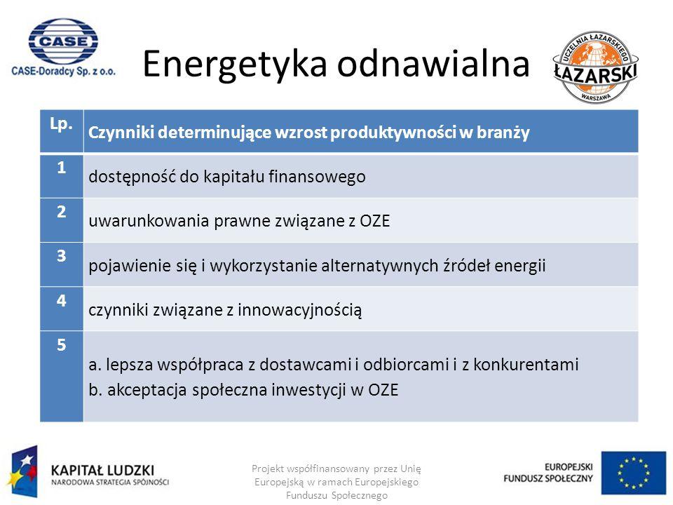 Energetyka odnawialna Projekt współfinansowany przez Unię Europejską w ramach Europejskiego Funduszu Społecznego Lp.