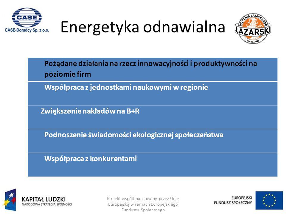 Energetyka odnawialna Projekt współfinansowany przez Unię Europejską w ramach Europejskiego Funduszu Społecznego Pożądane działania na rzecz innowacyjności i produktywności na poziomie firm Współpraca z jednostkami naukowymi w regionie Zwiększenie nakładów na B+R Podnoszenie świadomości ekologicznej społeczeństwa Współpraca z konkurentami