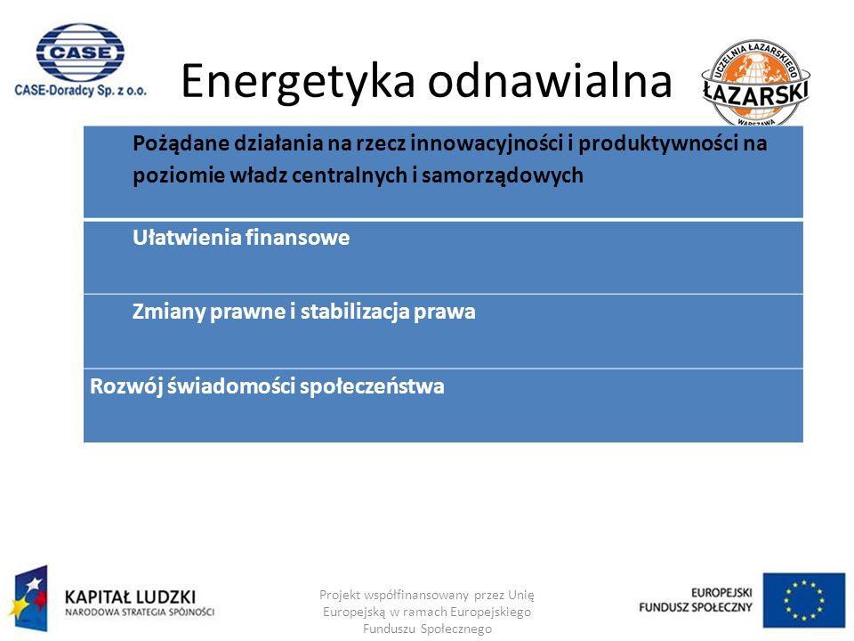 Energetyka odnawialna Projekt współfinansowany przez Unię Europejską w ramach Europejskiego Funduszu Społecznego Pożądane działania na rzecz innowacyjności i produktywności na poziomie władz centralnych i samorządowych Ułatwienia finansowe Zmiany prawne i stabilizacja prawa Rozwój świadomości społeczeństwa