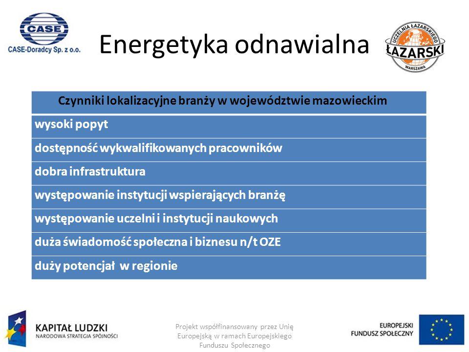 Energetyka odnawialna Projekt współfinansowany przez Unię Europejską w ramach Europejskiego Funduszu Społecznego Czynniki lokalizacyjne branży w województwie mazowieckim wysoki popyt dostępność wykwalifikowanych pracowników dobra infrastruktura występowanie instytucji wspierających branżę występowanie uczelni i instytucji naukowych duża świadomość społeczna i biznesu n/t OZE duży potencjał w regionie