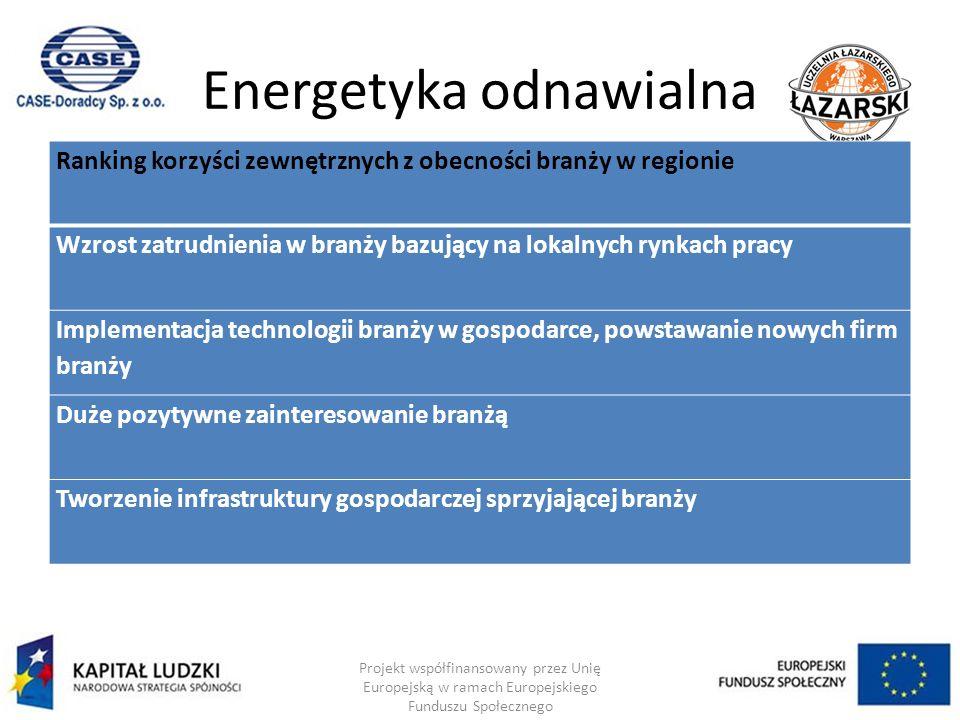 Energetyka odnawialna Projekt współfinansowany przez Unię Europejską w ramach Europejskiego Funduszu Społecznego Ranking korzyści zewnętrznych z obecności branży w regionie Wzrost zatrudnienia w branży bazujący na lokalnych rynkach pracy Implementacja technologii branży w gospodarce, powstawanie nowych firm branży Duże pozytywne zainteresowanie branżą Tworzenie infrastruktury gospodarczej sprzyjającej branży