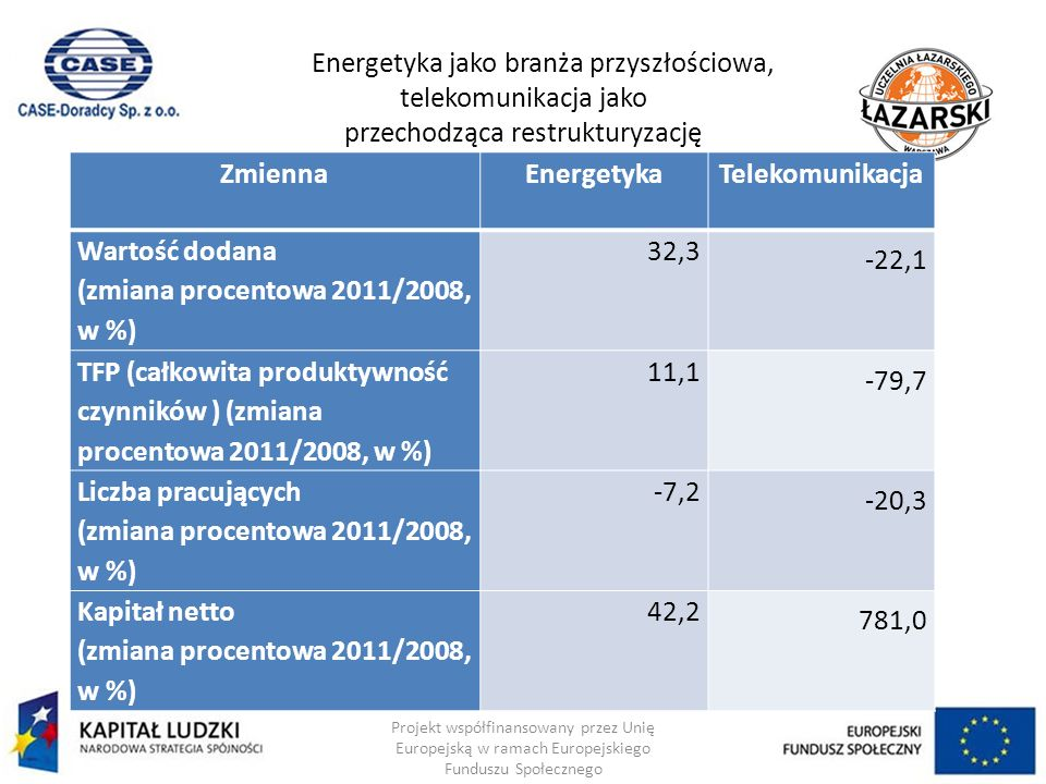 Energetyka jako branża przyszłościowa, telekomunikacja jako przechodząca restrukturyzację Projekt współfinansowany przez Unię Europejską w ramach Europejskiego Funduszu Społecznego ZmiennaEnergetykaTelekomunikacja Wartość dodana (zmiana procentowa 2011/2008, w %) 32,3 -22,1 TFP (całkowita produktywność czynników ) (zmiana procentowa 2011/2008, w %) 11,1 -79,7 Liczba pracujących (zmiana procentowa 2011/2008, w %) -7,2 -20,3 Kapitał netto (zmiana procentowa 2011/2008, w %) 42,2 781,0