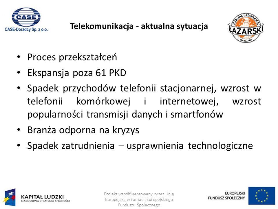 Telekomunikacja - aktualna sytuacja Proces przekształceń Ekspansja poza 61 PKD Spadek przychodów telefonii stacjonarnej, wzrost w telefonii komórkowej i internetowej, wzrost popularności transmisji danych i smartfonów Branża odporna na kryzys Spadek zatrudnienia – usprawnienia technologiczne Projekt współfinansowany przez Unię Europejską w ramach Europejskiego Funduszu Społecznego