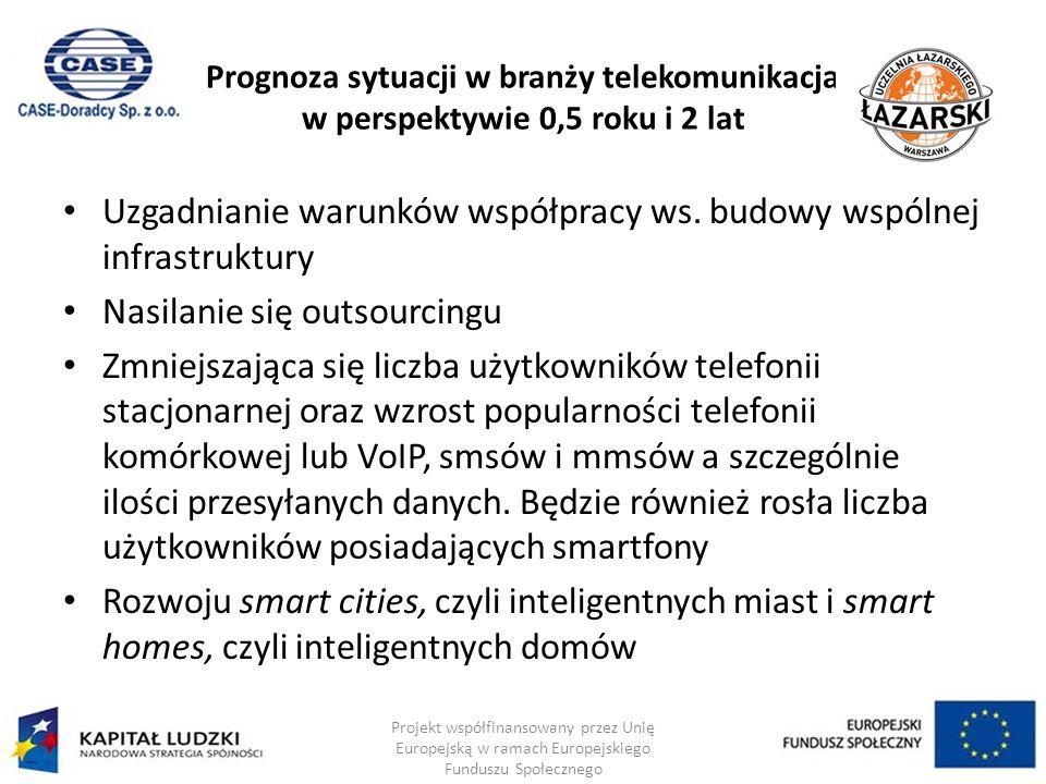 Prognoza sytuacji w branży telekomunikacja w perspektywie 0,5 roku i 2 lat Uzgadnianie warunków współpracy ws.