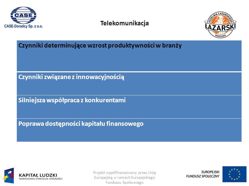 Telekomunikacja Projekt współfinansowany przez Unię Europejską w ramach Europejskiego Funduszu Społecznego Czynniki determinujące wzrost produktywności w branży Czynniki związane z innowacyjnością Silniejsza współpraca z konkurentami Poprawa dostępności kapitału finansowego