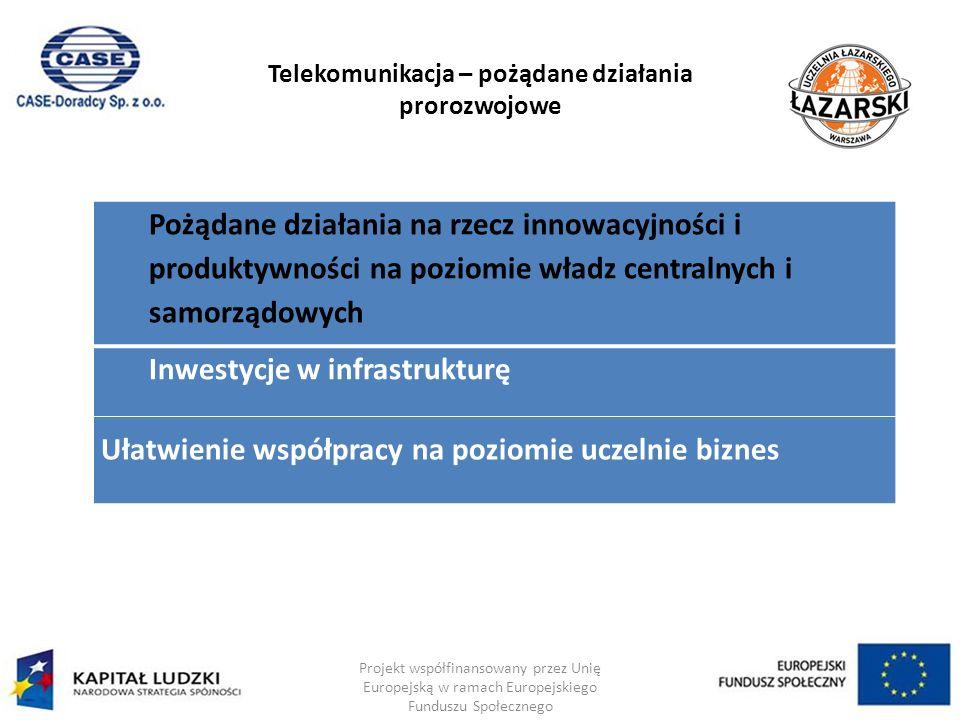 Telekomunikacja – pożądane działania prorozwojowe Projekt współfinansowany przez Unię Europejską w ramach Europejskiego Funduszu Społecznego Pożądane działania na rzecz innowacyjności i produktywności na poziomie władz centralnych i samorządowych Inwestycje w infrastrukturę Ułatwienie współpracy na poziomie uczelnie biznes