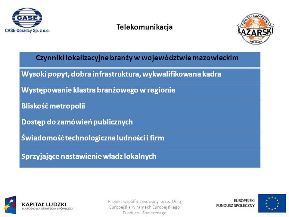 Telekomunikacja Projekt współfinansowany przez Unię Europejską w ramach Europejskiego Funduszu Społecznego Czynniki lokalizacyjne branży w województwie mazowieckim Wysoki popyt, dobra infrastruktura, wykwalifikowana kadra Występowanie klastra branżowego w regionie Bliskość metropolii Dostęp do zamówień publicznych Świadomość technologiczna ludności i firm Sprzyjające nastawienie władz lokalnych