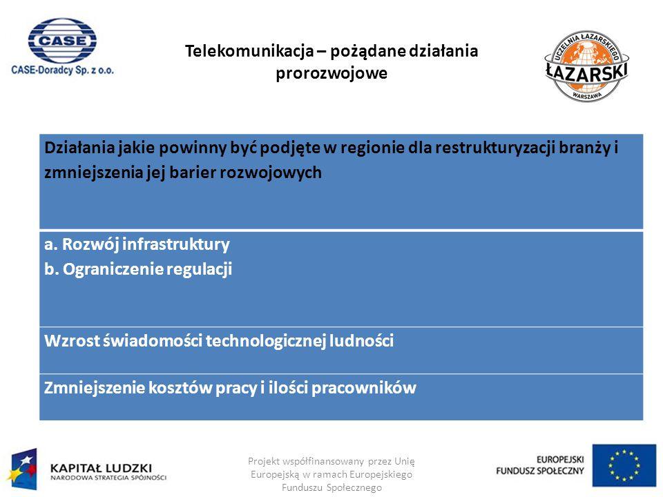 Telekomunikacja – pożądane działania prorozwojowe Projekt współfinansowany przez Unię Europejską w ramach Europejskiego Funduszu Społecznego Działania jakie powinny być podjęte w regionie dla restrukturyzacji branży i zmniejszenia jej barier rozwojowych a.