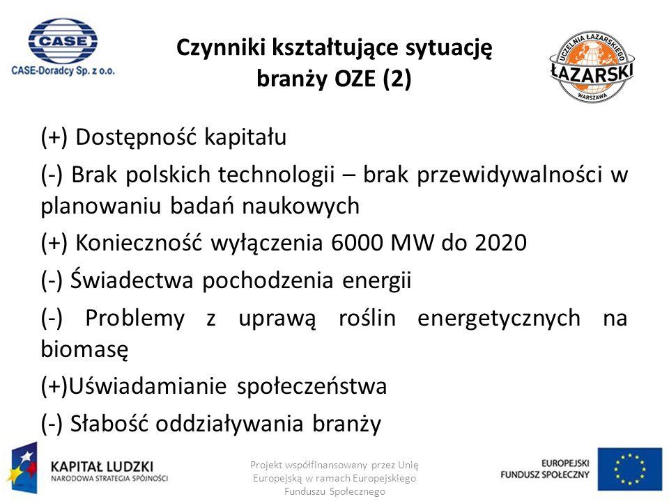 Czynniki kształtujące sytuację branży OZE (2) (+) Dostępność kapitału (-) Brak polskich technologii – brak przewidywalności w planowaniu badań naukowych (+) Konieczność wyłączenia 6000 MW do 2020 (-) Świadectwa pochodzenia energii (-) Problemy z uprawą roślin energetycznych na biomasę (+)Uświadamianie społeczeństwa (-) Słabość oddziaływania branży Projekt współfinansowany przez Unię Europejską w ramach Europejskiego Funduszu Społecznego