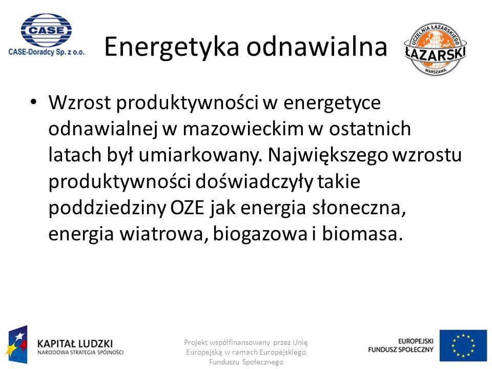 Energetyka odnawialna Wzrost produktywności w energetyce odnawialnej w mazowieckim w ostatnich latach był umiarkowany.