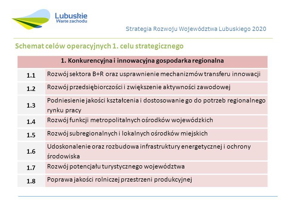 Schemat celów operacyjnych 1. celu strategicznego 1. Konkurencyjna i innowacyjna gospodarka regionalna 1.1 Rozwój sektora B+R oraz usprawnienie mechan
