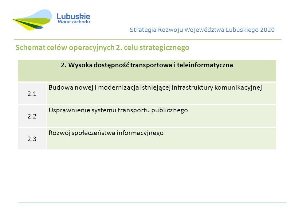 Schemat celów operacyjnych 2. celu strategicznego 2. Wysoka dostępność transportowa i teleinformatyczna 2.1 Budowa nowej i modernizacja istniejącej in