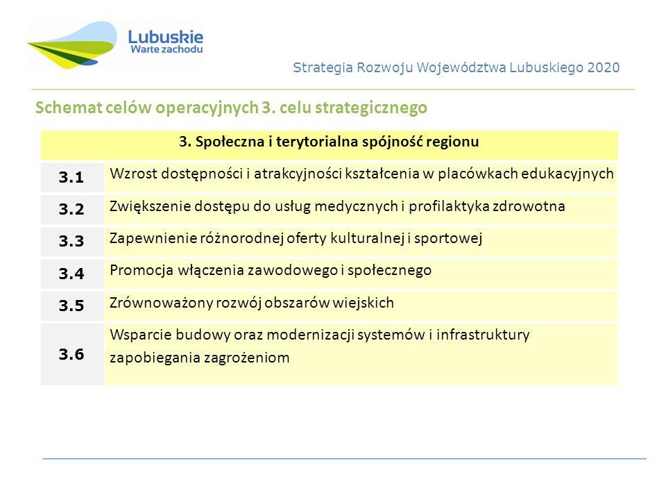 Schemat celów operacyjnych 3. celu strategicznego 3. Społeczna i terytorialna spójność regionu 3.1 Wzrost dostępności i atrakcyjności kształcenia w pl