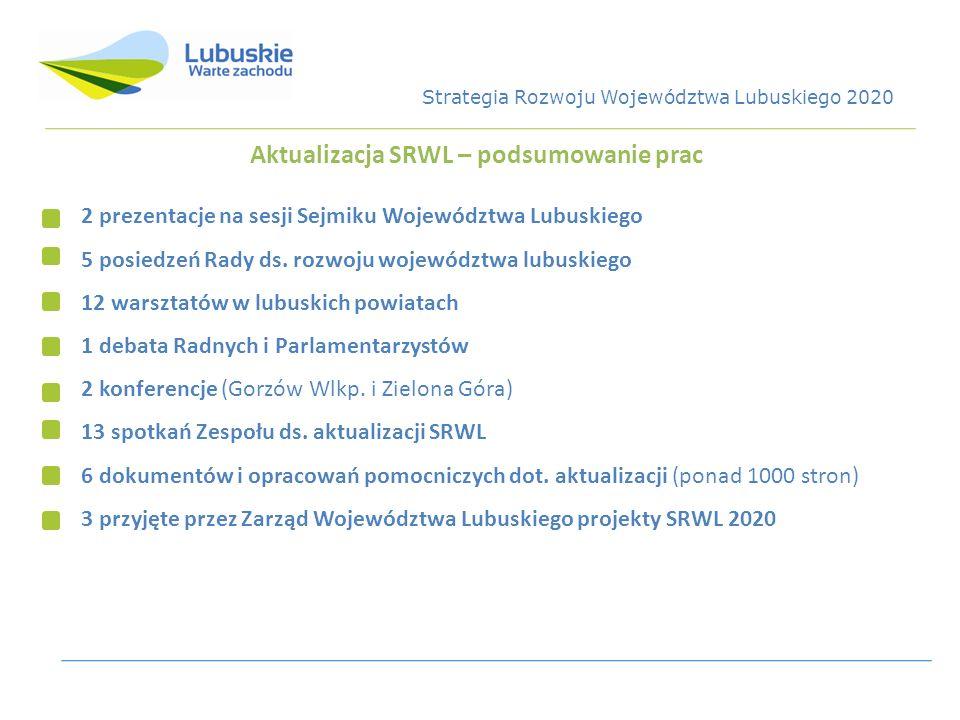 Aktualizacja SRWL – podsumowanie prac 2 prezentacje na sesji Sejmiku Województwa Lubuskiego 5 posiedzeń Rady ds. rozwoju województwa lubuskiego 12 war